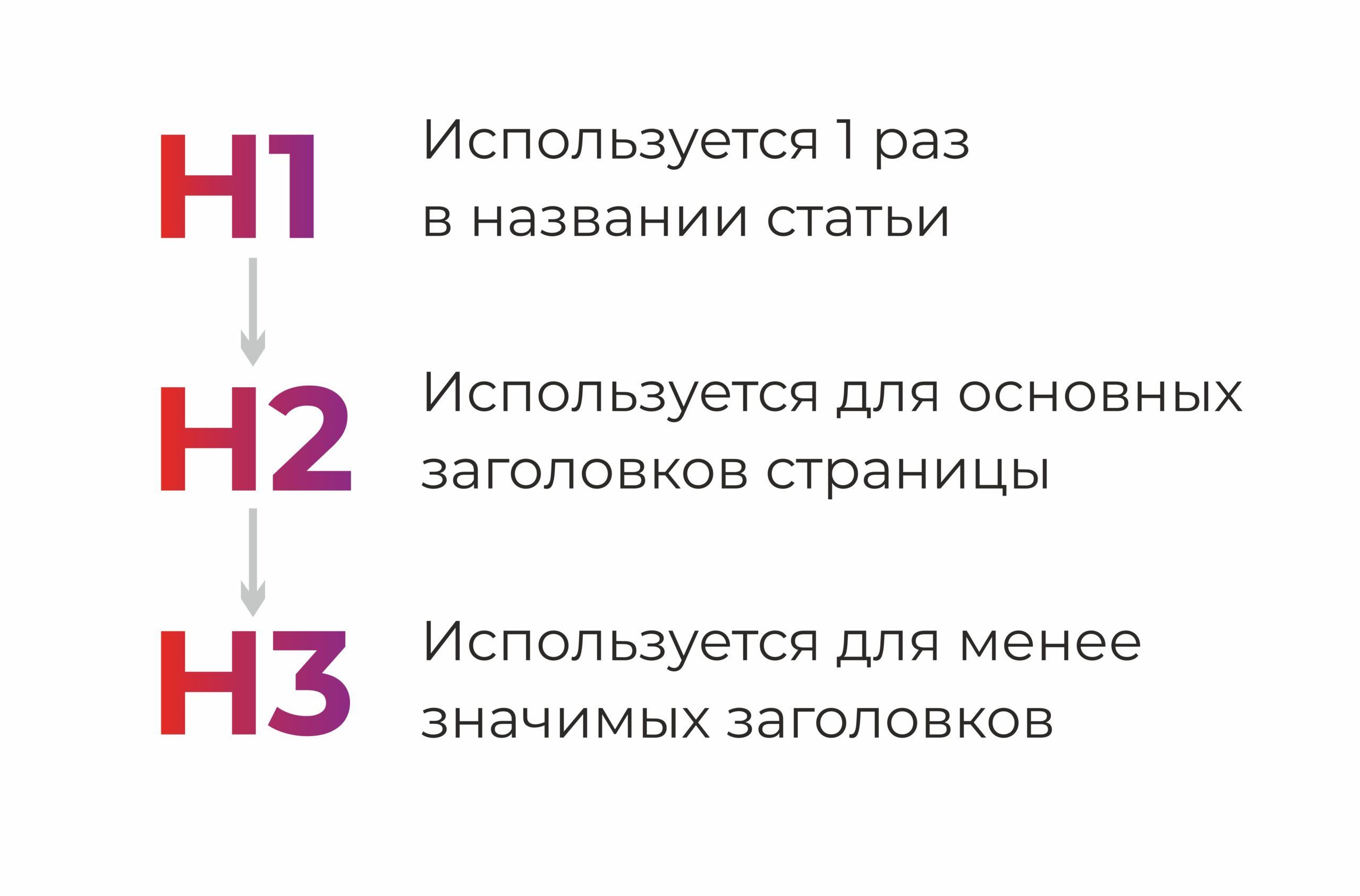 H1, H2, H3 заголовки
